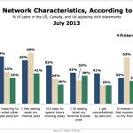 Be Socially Responsible- Know Your Customers' Feelings Towards Pinterest, Facebook, Twitter