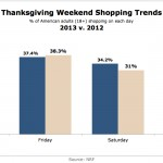 Thanksgiving and Black Friday 2013 – </br> This Year's Online Shopping Results are Ready