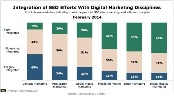 integration of SEO with digital marketing disciplines