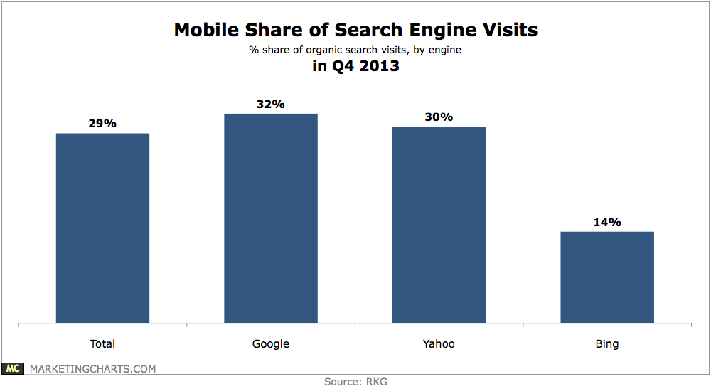 mobile share of search engines 2013