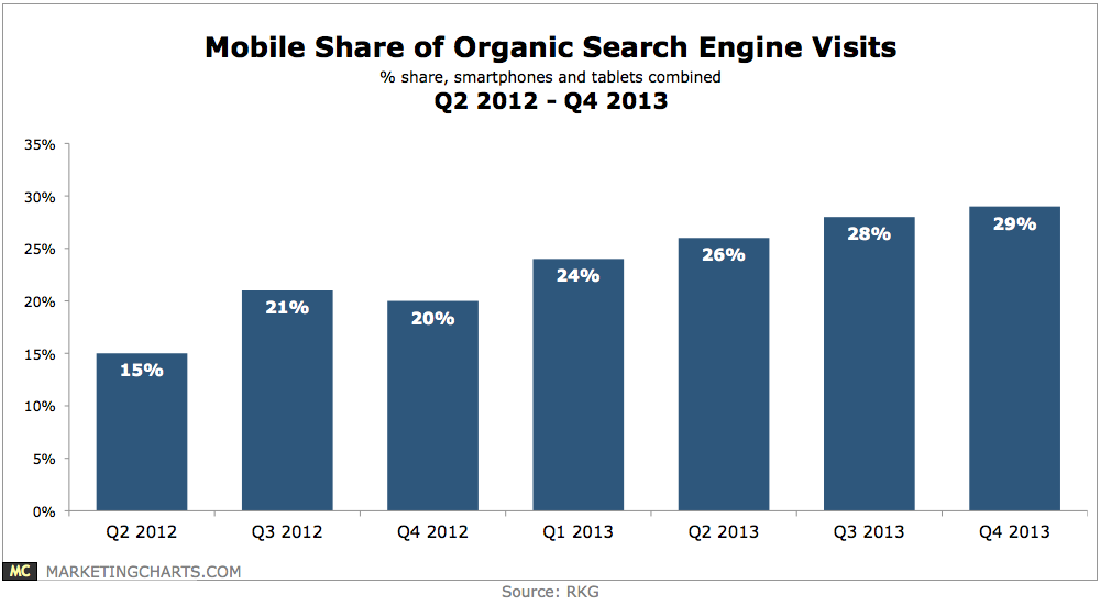 mobile share of organic search engine visits