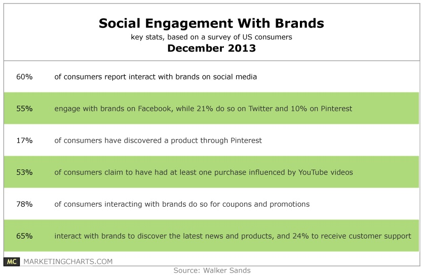 social engagement with brands december 2013