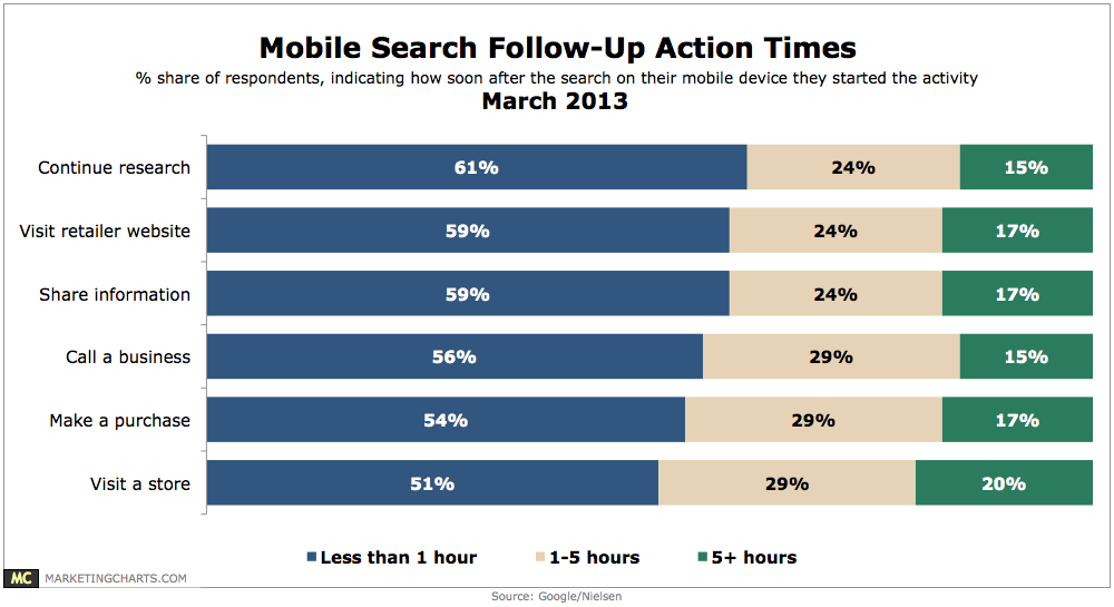 Mobile Search Conversion Times