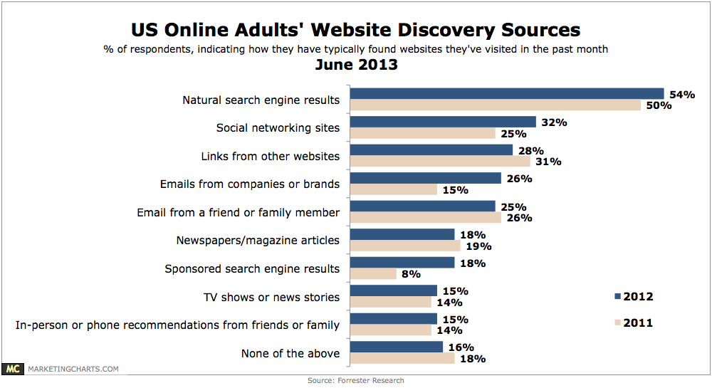 Forrester-How-Adults-Find-Websites-June2013 (1)