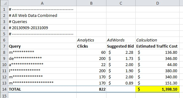 Total traffic cost of top 6 keywords