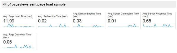 analytics-site-speed-results