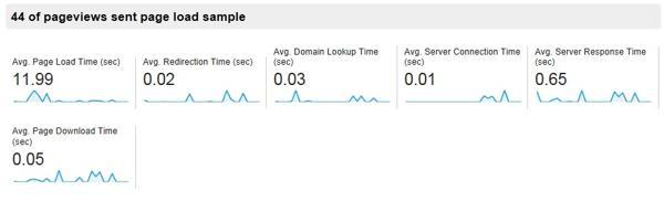 analytics-site-speed-results