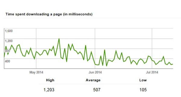 webmaster-tools-page-speed-results