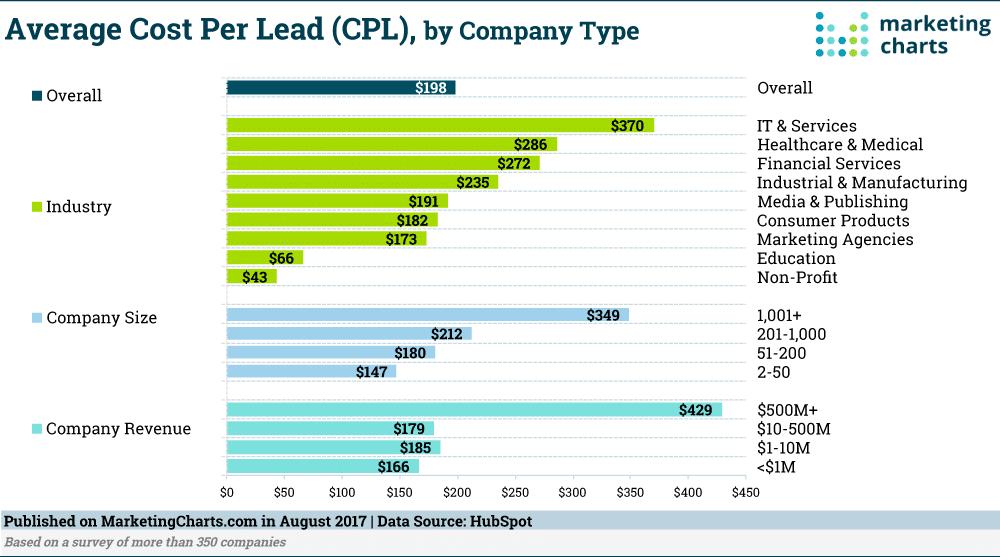 HubSpot Average Cost per Lead