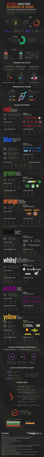 How Colors Can Boost Website Conversions [INFOGRAPHIC] - 1st on the List