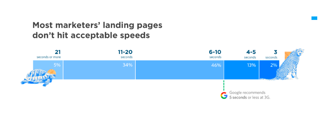 unbounce page speed stat