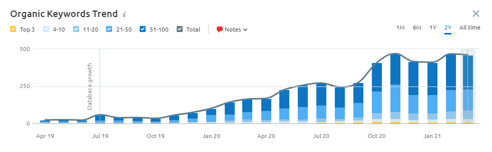 organic keyword trends chart for thats coffee website