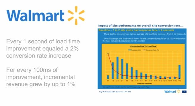 walmart page speed conversion stat