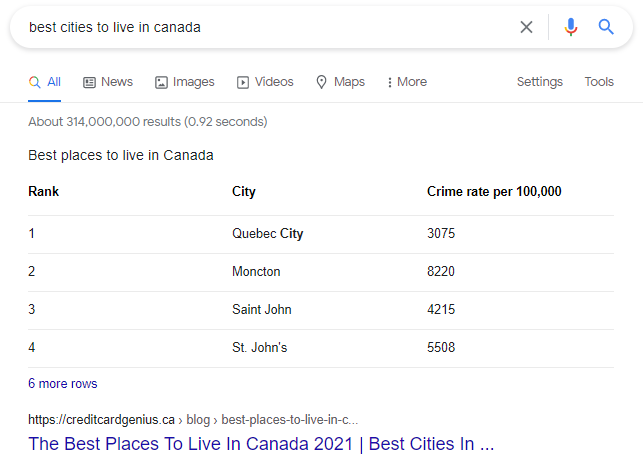 best cities to live in canadatable featured snippet example