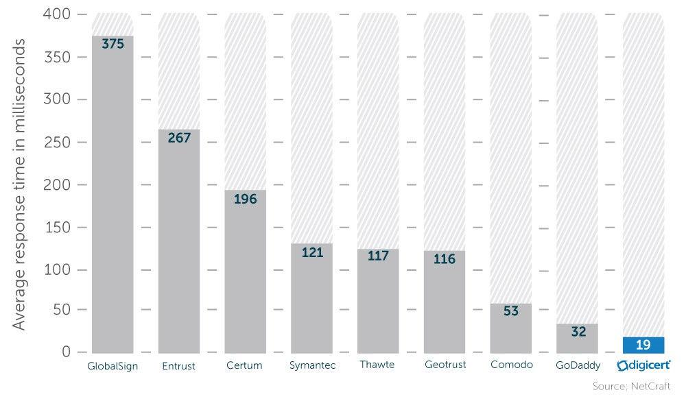 OCSP Response Times January 2016